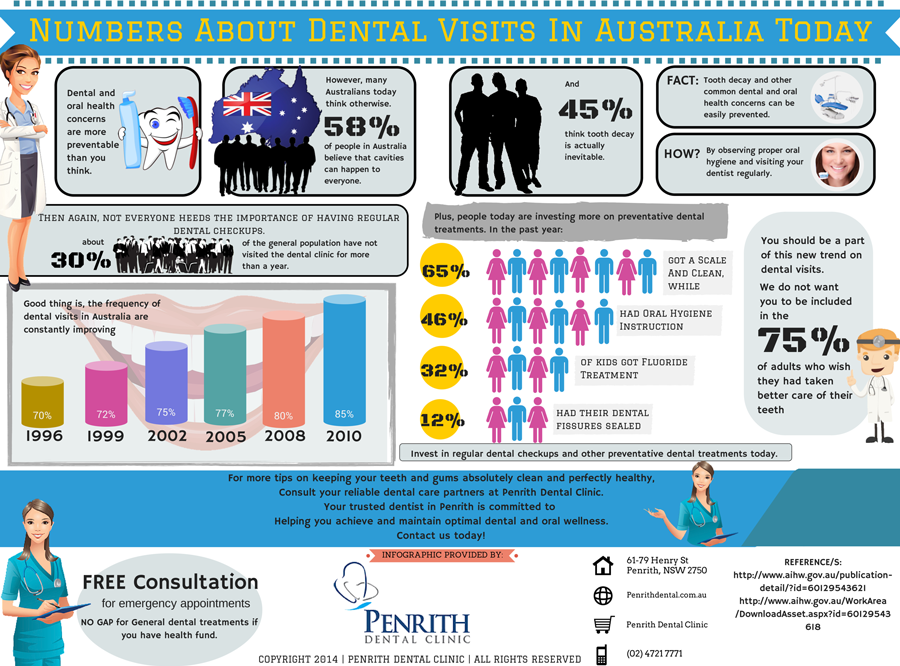 Numbers-About-Dental-Visits-In-Australia-Today-p.